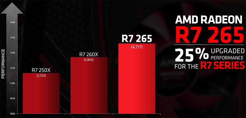 AMD-Radeon-R7-265-1